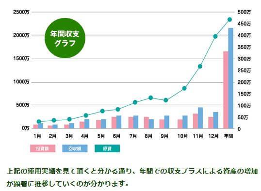 競馬トレーダー_グラフ