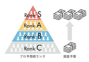 競艇ダイヤモンド_ランク精度ピラミッド