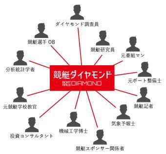 競艇ダイヤモンド_情報精度