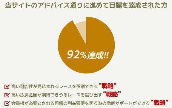 リポート_目標92%達成