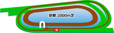 京都競馬場(芝2000m/右内)
